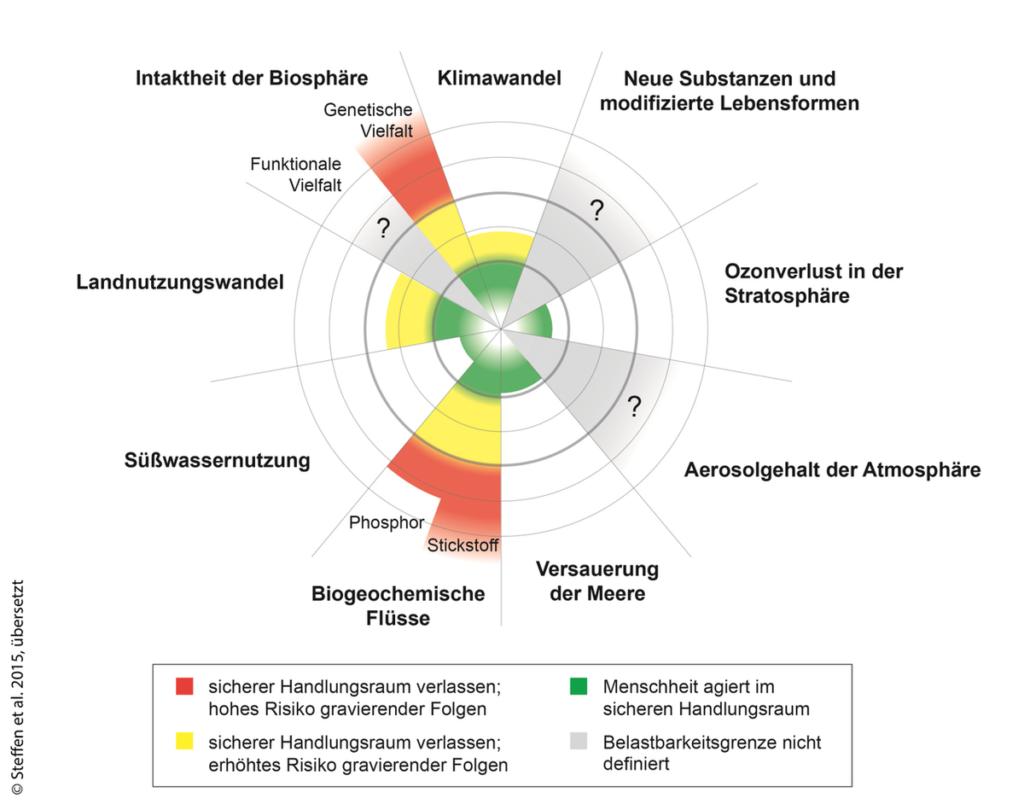 Quelle: Steffen et al (2015). The trajectory of the Anthropocene: The Great Acceleration. The Anthropocene Review 2015, Vol. 2(1) 81–98 zitiert von: https://www.bmu.de/themen/nachhaltigkeit-internationales-digitalisierung/nachhaltige-entwicklung/integriertes-umweltprogramm-2030/planetare-belastbarkeitsgrenzen/